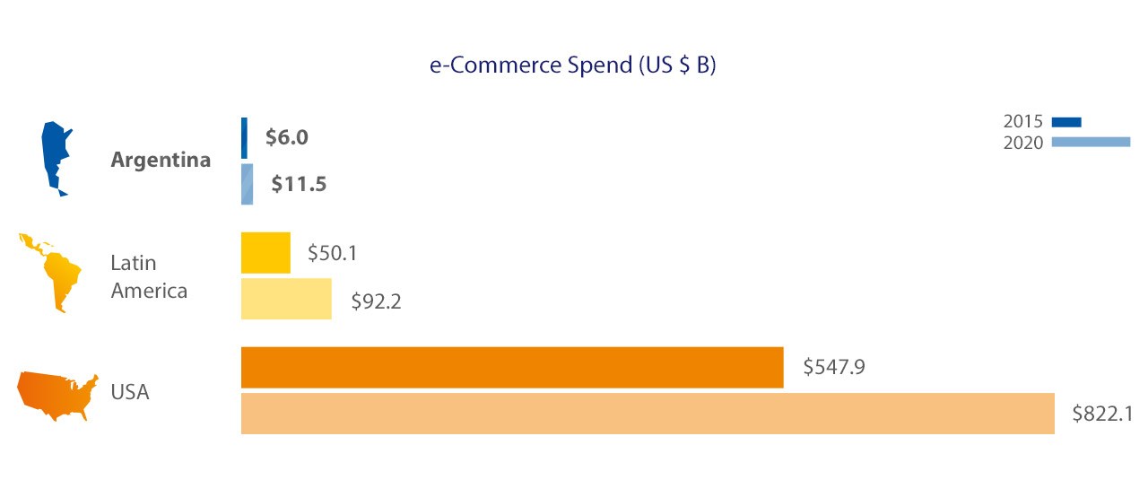 Visa - Commerce Spend
